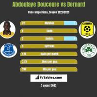 Abdoulaye Doucoure vs Bernard h2h player stats