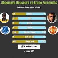 Abdoulaye Doucoure vs Bruno Fernandes h2h player stats