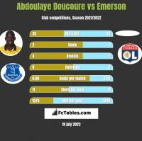 Abdoulaye Doucoure vs Emerson h2h player stats