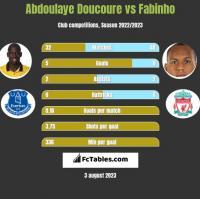 Abdoulaye Doucoure vs Fabinho h2h player stats