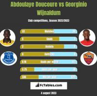 Abdoulaye Doucoure vs Georginio Wijnaldum h2h player stats