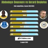 Abdoulaye Doucoure vs Gerard Deulofeu h2h player stats