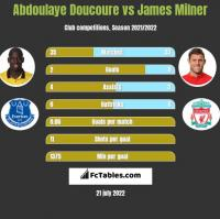 Abdoulaye Doucoure vs James Milner h2h player stats