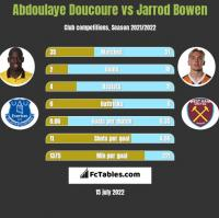 Abdoulaye Doucoure vs Jarrod Bowen h2h player stats