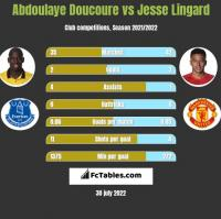 Abdoulaye Doucoure vs Jesse Lingard h2h player stats