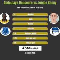 Abdoulaye Doucoure vs Jonjoe Kenny h2h player stats