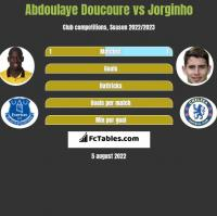 Abdoulaye Doucoure vs Jorginho h2h player stats