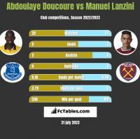 Abdoulaye Doucoure vs Manuel Lanzini h2h player stats