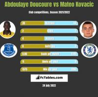 Abdoulaye Doucoure vs Mateo Kovacic h2h player stats