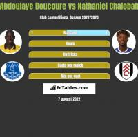 Abdoulaye Doucoure vs Nathaniel Chalobah h2h player stats
