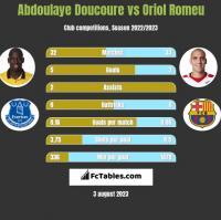 Abdoulaye Doucoure vs Oriol Romeu h2h player stats
