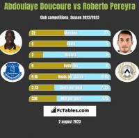 Abdoulaye Doucoure vs Roberto Pereyra h2h player stats