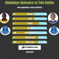 Abdoulaye Doucoure vs Tom Davies h2h player stats
