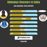 Abdoulaye Doucoure vs Quina h2h player stats