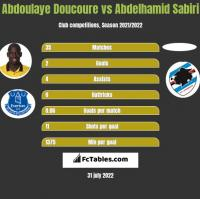 Abdoulaye Doucoure vs Abdelhamid Sabiri h2h player stats