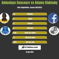 Abdoulaye Doucoure vs Adama Diakhaby h2h player stats