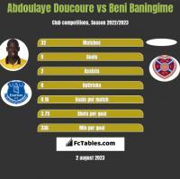 Abdoulaye Doucoure vs Beni Baningime h2h player stats