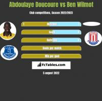 Abdoulaye Doucoure vs Ben Wilmot h2h player stats