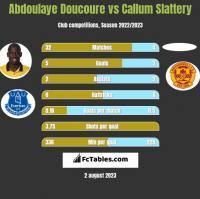 Abdoulaye Doucoure vs Callum Slattery h2h player stats