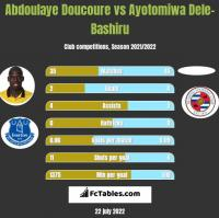 Abdoulaye Doucoure vs Ayotomiwa Dele-Bashiru h2h player stats