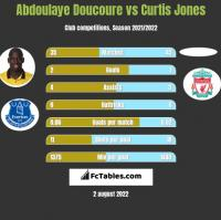 Abdoulaye Doucoure vs Curtis Jones h2h player stats