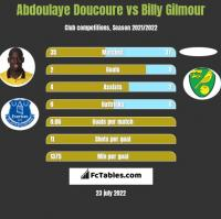 Abdoulaye Doucoure vs Billy Gilmour h2h player stats