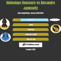 Abdoulaye Doucoure vs Alexandre Jankewitz h2h player stats