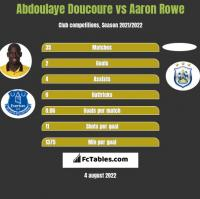 Abdoulaye Doucoure vs Aaron Rowe h2h player stats