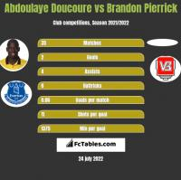 Abdoulaye Doucoure vs Brandon Pierrick h2h player stats