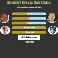 Abdoulaye Keita vs Alois Confais h2h player stats