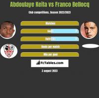 Abdoulaye Keita vs Franco Bellocq h2h player stats