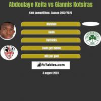Abdoulaye Keita vs Giannis Kotsiras h2h player stats