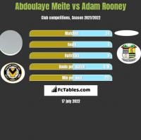 Abdoulaye Meite vs Adam Rooney h2h player stats