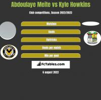 Abdoulaye Meite vs Kyle Howkins h2h player stats