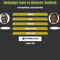 Abdoulaye Sane vs Ebenezer Assifuah h2h player stats