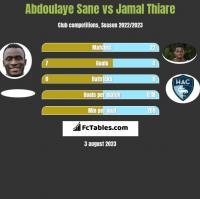 Abdoulaye Sane vs Jamal Thiare h2h player stats