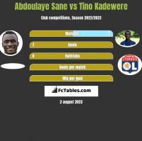 Abdoulaye Sane vs Tino Kadewere h2h player stats