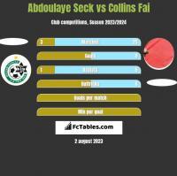 Abdoulaye Seck vs Collins Fai h2h player stats