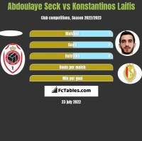 Abdoulaye Seck vs Konstantinos Laifis h2h player stats