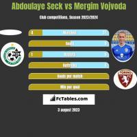 Abdoulaye Seck vs Mergim Vojvoda h2h player stats