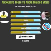 Abdoulaye Toure vs Abdul Majeed Waris h2h player stats