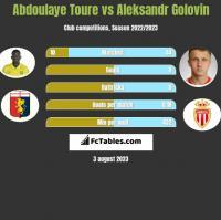 Abdoulaye Toure vs Aleksandr Golovin h2h player stats