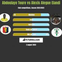Abdoulaye Toure vs Alexis Alegue Elandi h2h player stats