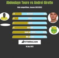 Abdoulaye Toure vs Andrei Girotto h2h player stats