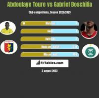 Abdoulaye Toure vs Gabriel Boschilia h2h player stats