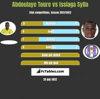 Abdoulaye Toure vs Issiaga Sylla h2h player stats