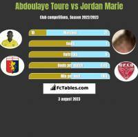 Abdoulaye Toure vs Jordan Marie h2h player stats