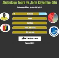 Abdoulaye Toure vs Joris Kayembe Ditu h2h player stats
