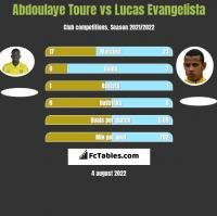 Abdoulaye Toure vs Lucas Evangelista h2h player stats