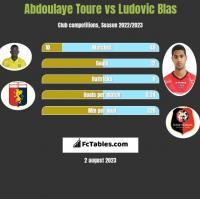Abdoulaye Toure vs Ludovic Blas h2h player stats